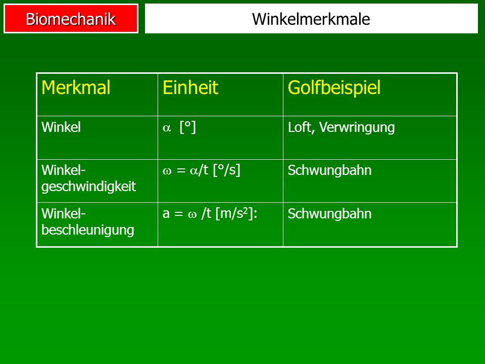 Merkmal Einheit Golfbeispiel Winkelmerkmale Winkel  [°]